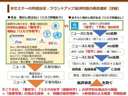 ラウンドアップ風評問題の構造理解(詳細)