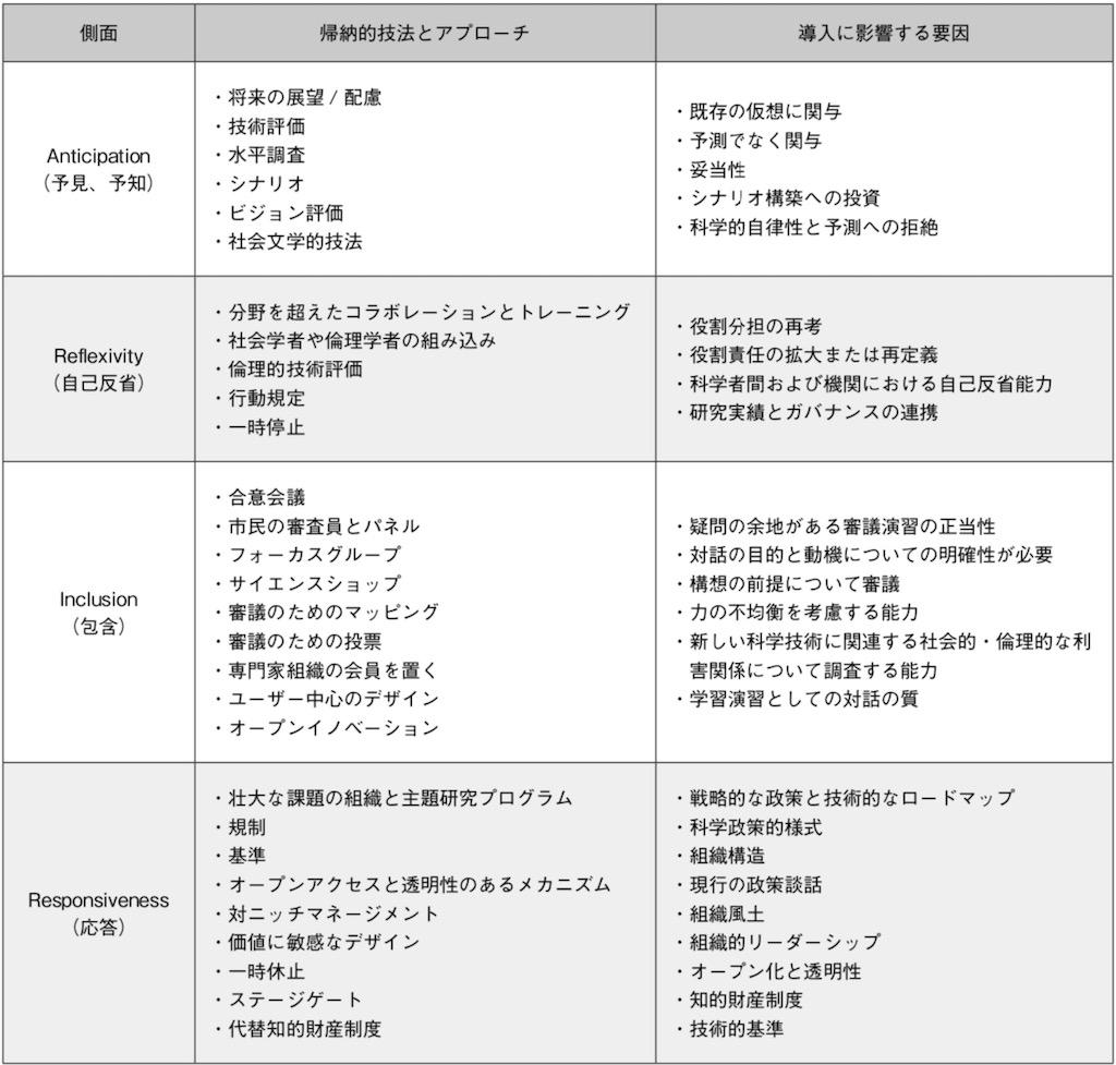 表1:レスポンシブルイノベーションの4つの側面