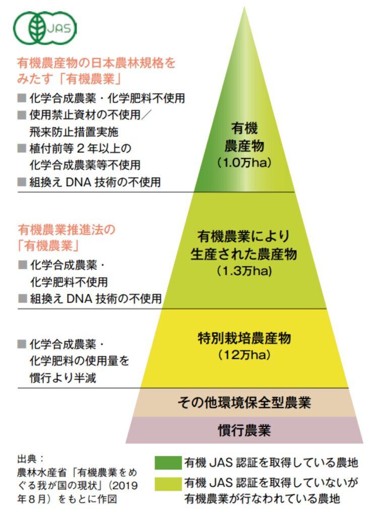 農産物ピラミッド