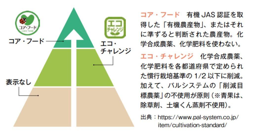 生協パルシステムの食品ピラミッド