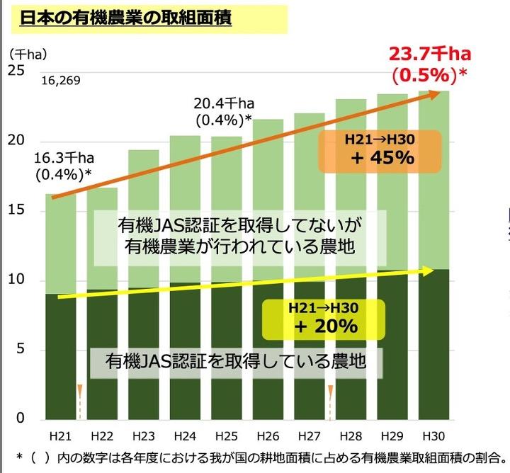 日本の有機農業の取扱面積