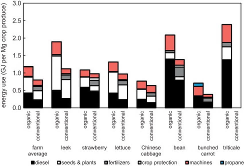 Energy use and greenhouse gas emissions in organic and conventional farming systems in the Netherlands